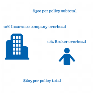Infographic of the Price of Insurance